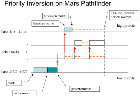 inversión de prioridades en Mars Pathfinder