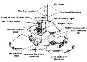 Spacecraft/Lander