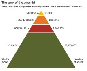 Pirámide de los más ricos