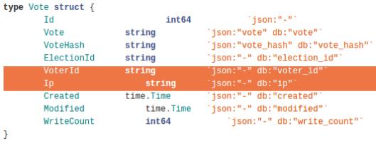datos de votos